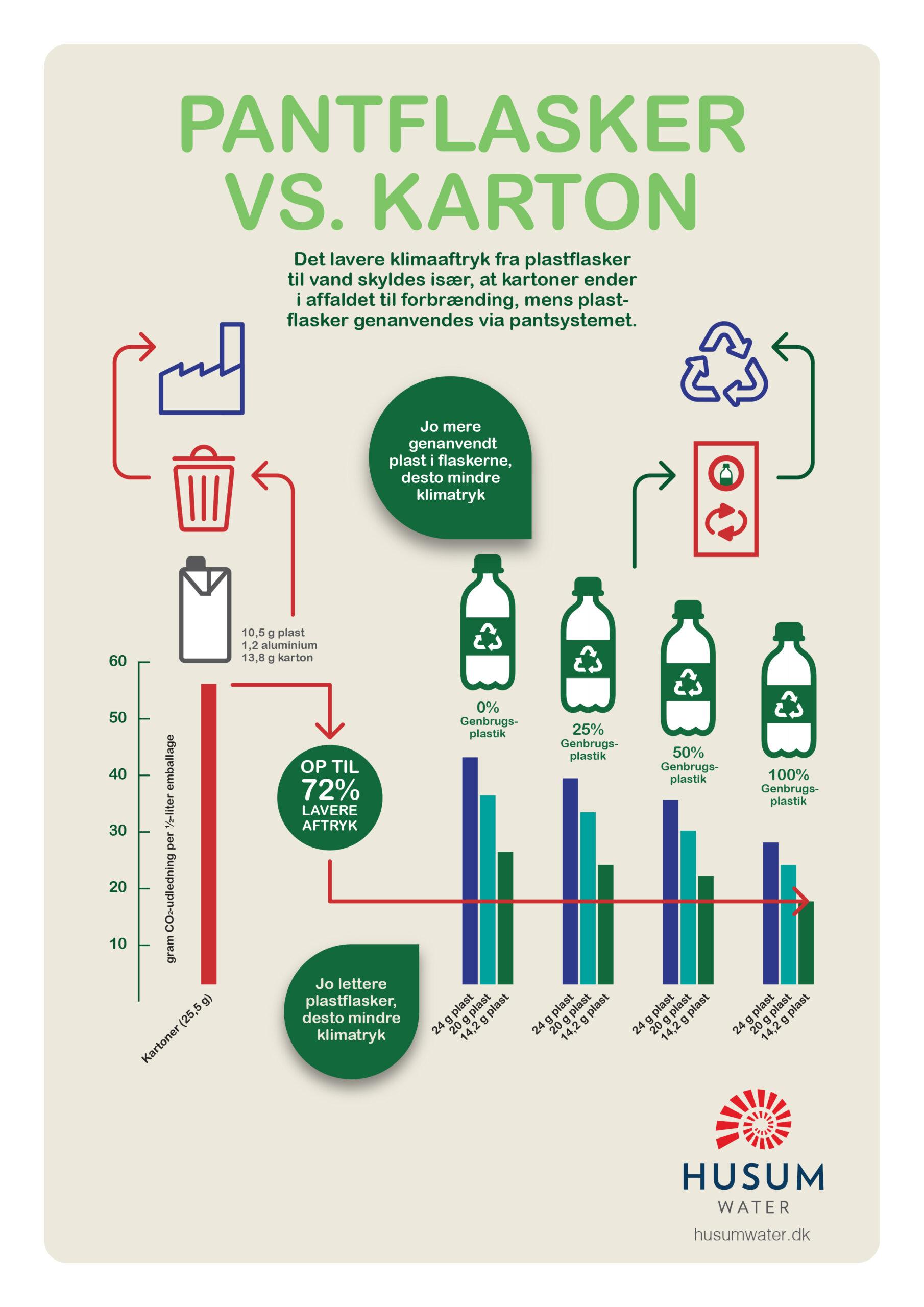 Plastflasker vs. Karton